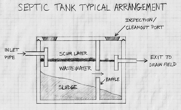 clean out septic tank